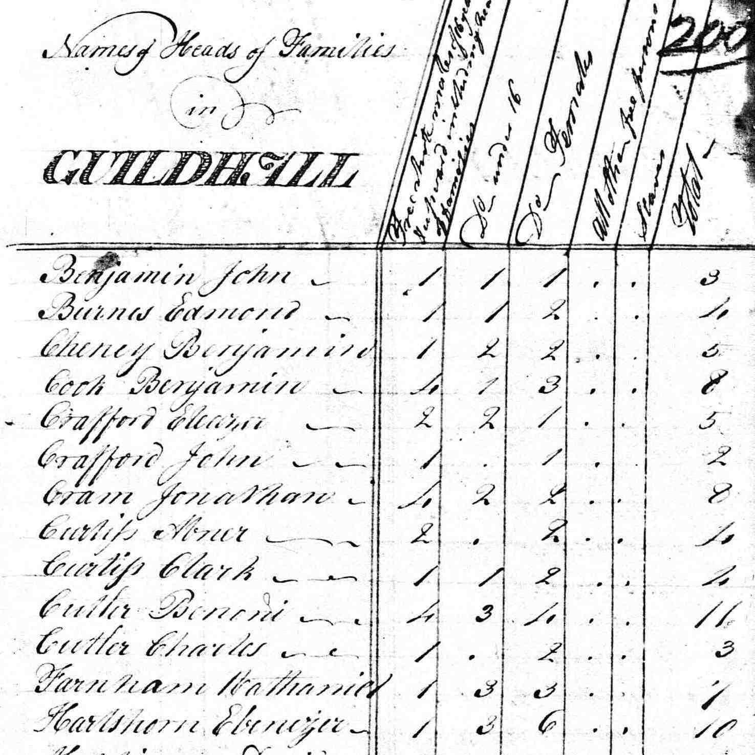 1791 Census form from Guildhall, VT